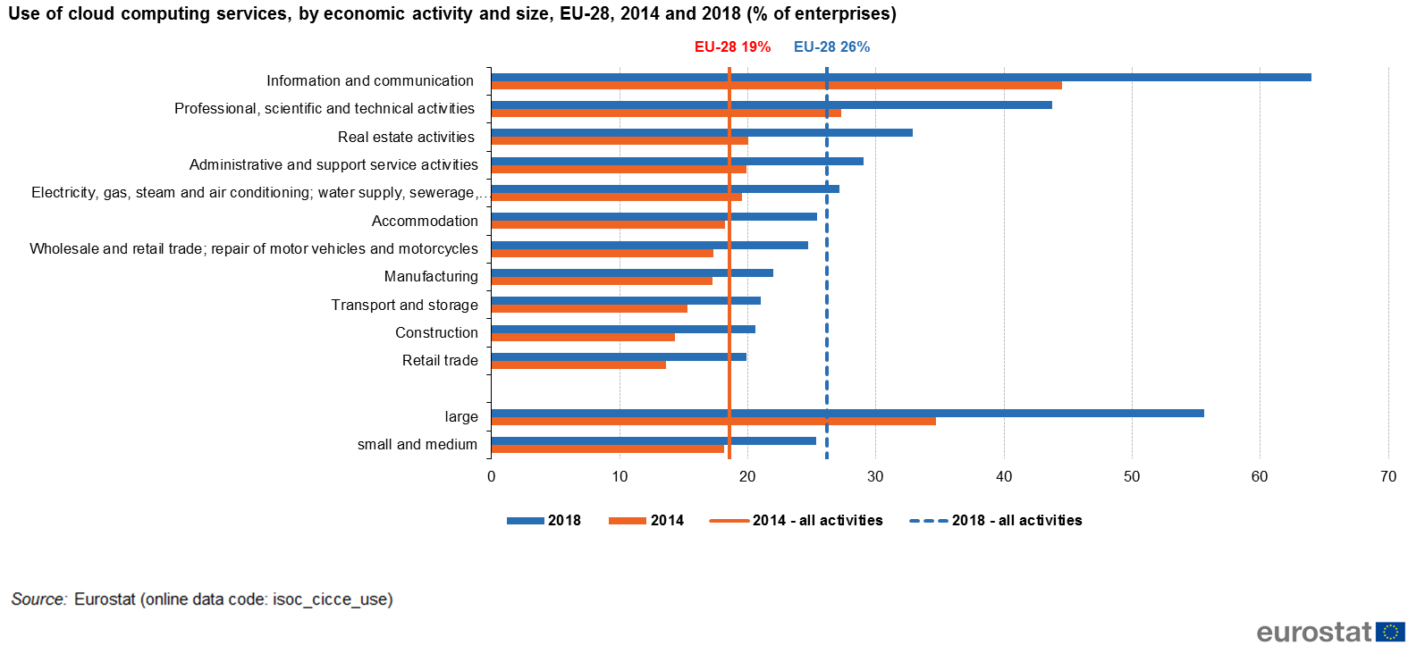 Figure 2: Use of cloud computing services, by economic activity and size,  EU-28, 2014 and 2018 (% of enterprises) - Source: Eurostat (isoc_cicce_use)