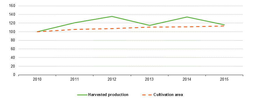File:Evolution of harvested production and cultivation area of green maize, EU-28, 2010-15 (2010=100).png