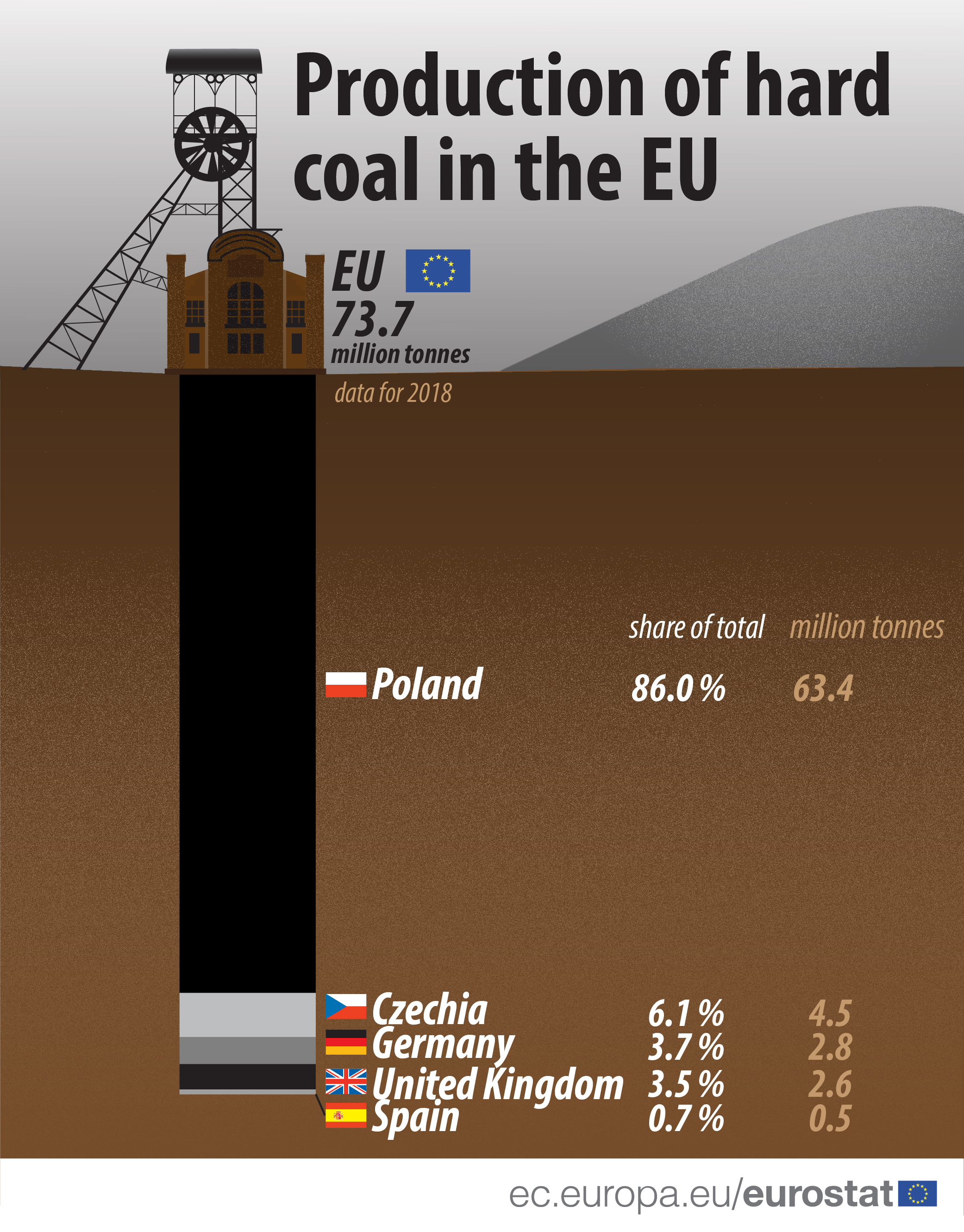 https://ec.europa.eu/eurostat/statistics-explained/images/6/6c/Hard_coal_production-01.jpg