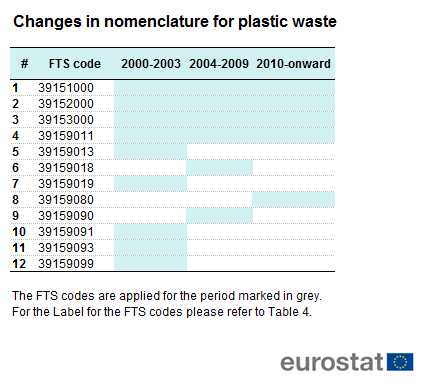 File Table 3 Changes In Nomenclature For Plastic Waste Png