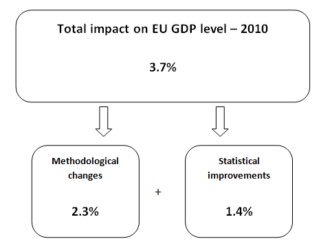 File:Revisions to EU28 GDP for 2010.png