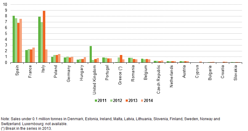 File:Sales of insecticides, 2011-14 (thousand tonnes of active ingredient).png