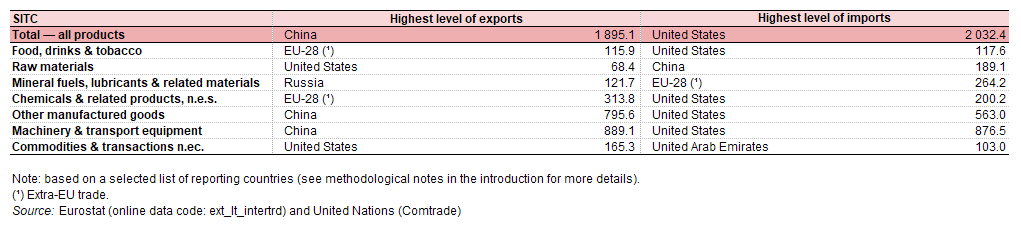 World trade in goods - Statistics Explained