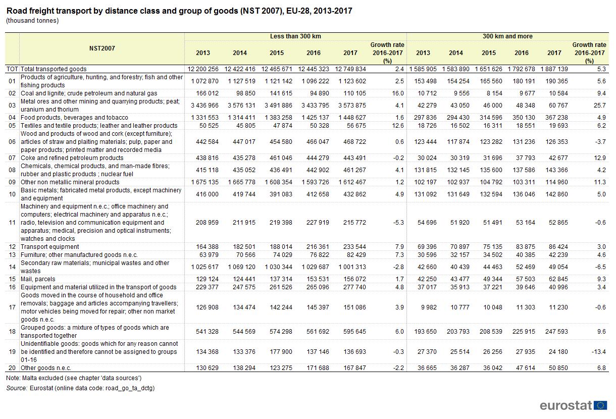 Road freight transport statistics - Statistics Explained