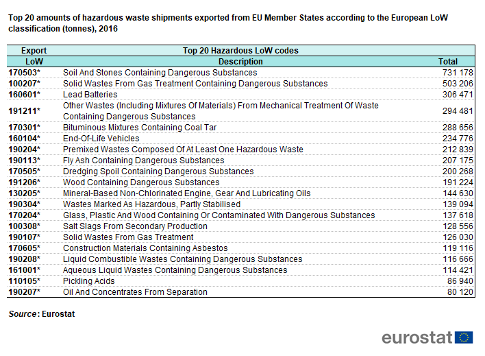 File:Top 20 amounts of hazardous waste shipments exported from EU Member States according to the European LoW classification (tonnes), 2016.png