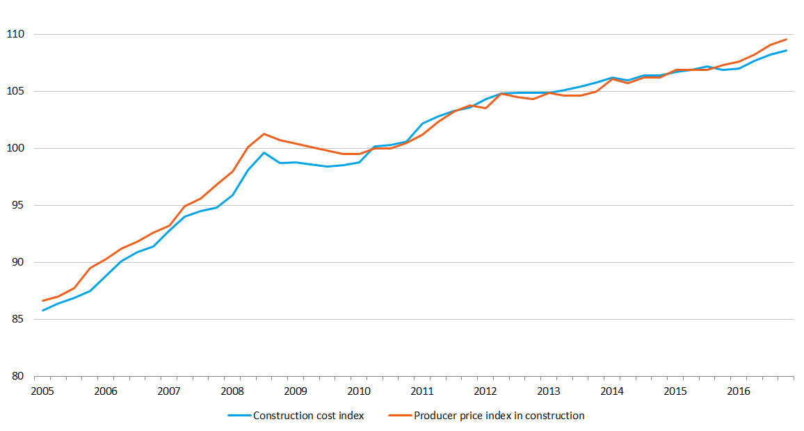 Construction producer price and construction cost indices overview