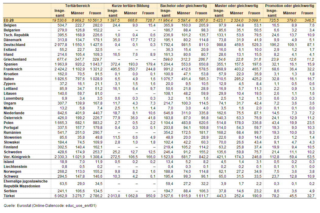 asiatische männliche weiße weibliche Statistik