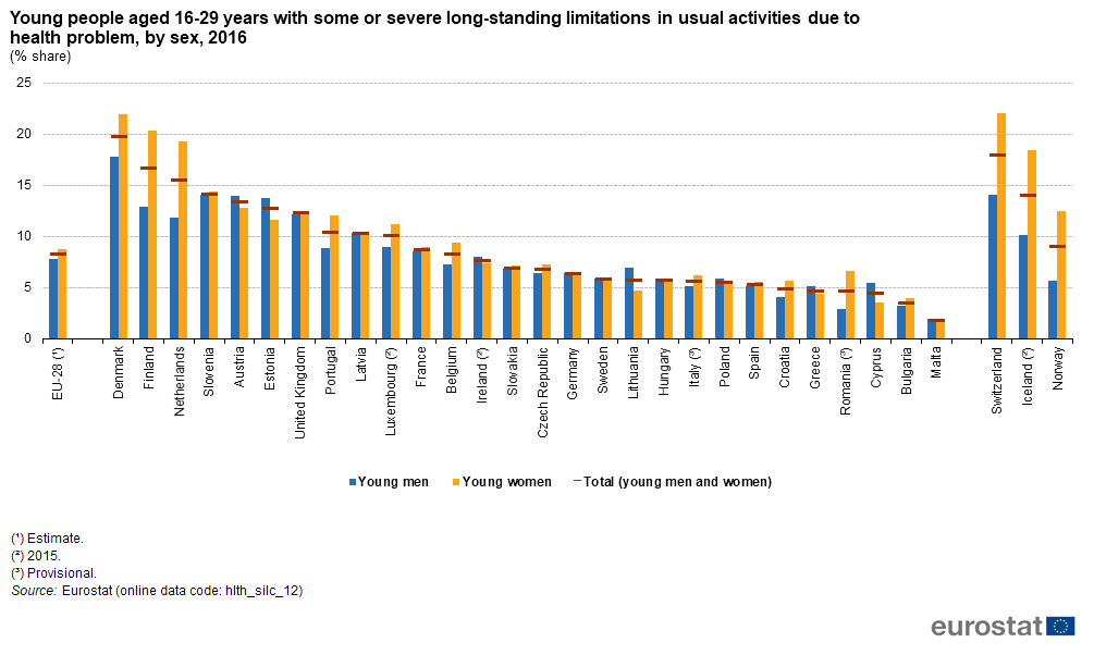 File:Young people aged 16-29 years with some or severe long-standing limitations in usual activities due to health problem, by sex, 2016 (% share) BYIE18.png