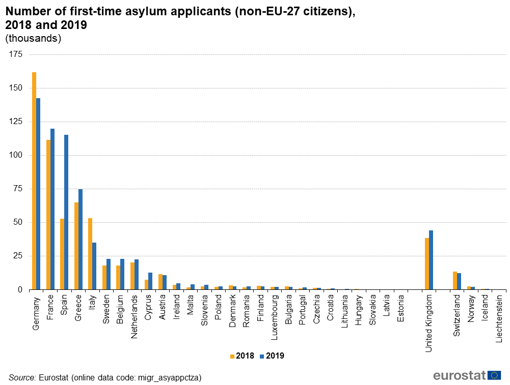 [Obrazek: Number_of_first-time_asylum_applicants_%...nds%29.png]