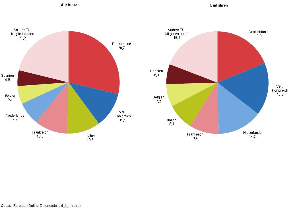 exportzahlen deutschland 2016