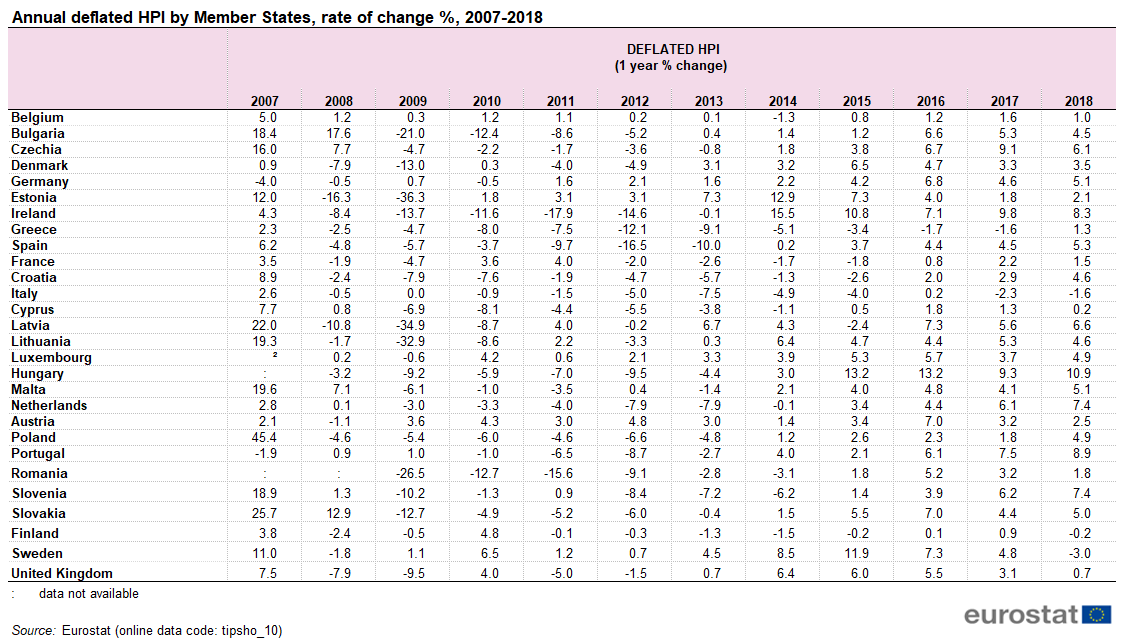 Housing price statistics - house price index - Statistics