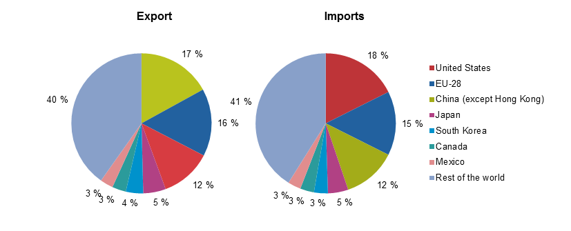 Major export and import in china