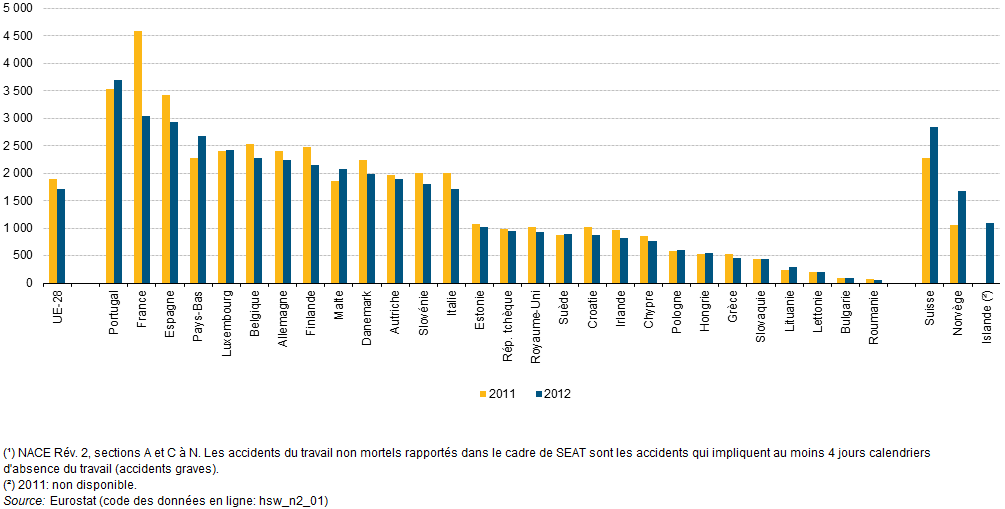 File:Non-fatal accidents at work, 2011 and 2012 (¹) (standardised incidence rates per 100 000 persons employed) YB15-fr.png