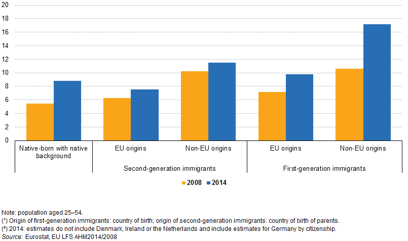 File:Unemployment rates of population, by migration status and country of birth (1), EU, 2008 and 2014(2), %.png