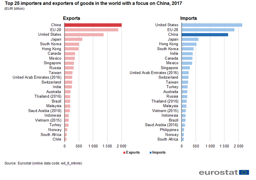 File:Top 25 importers and exporters of goods in the world