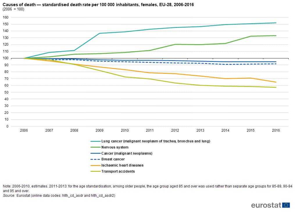 magas vérnyomás halálozási statisztikák)