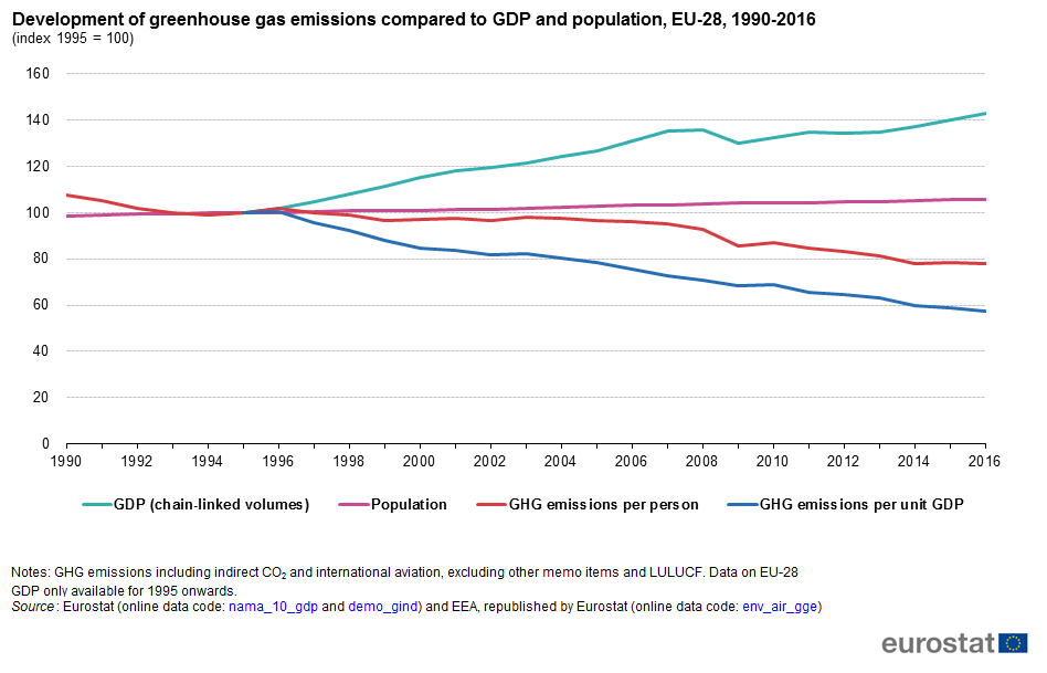 File:Development of greenhouse gas emissions compared to GDP and population, EU-28, 1990-2016 (index 1995 = 100).png