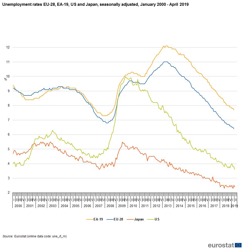 figure 3: unemployment rates eu-28, ea-19, us and japan, seasonally  adjusted, january 2000 - april 2019(%) source: eurostat (une_rt_m)