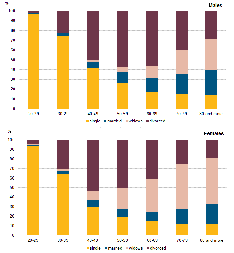 marital status statistics in different communities Marriage and the economy 4 the effects of public policy on marital status in the 56 descriptive statistics on explanatory variables 121.
