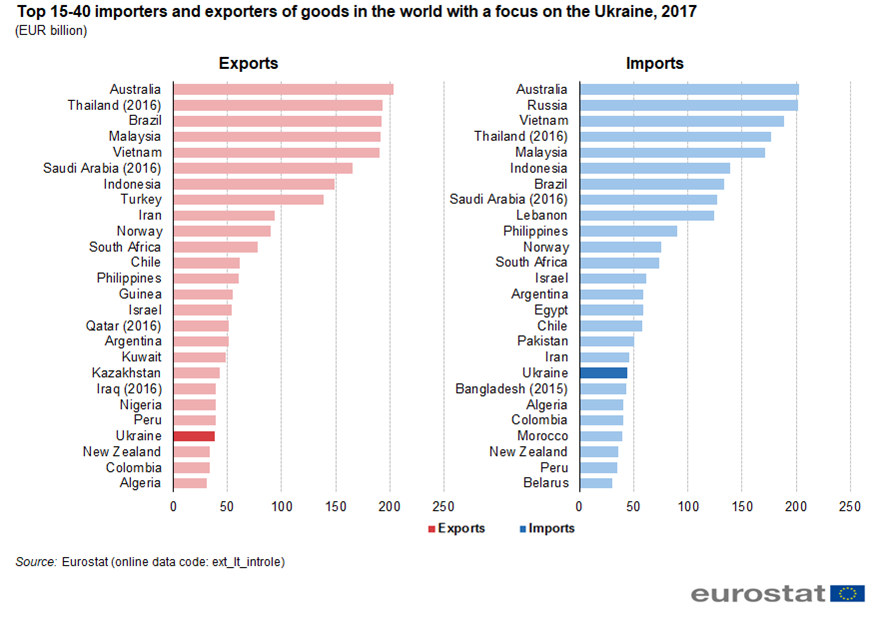 File:Top 15-40 importers and exporters of goods in the world