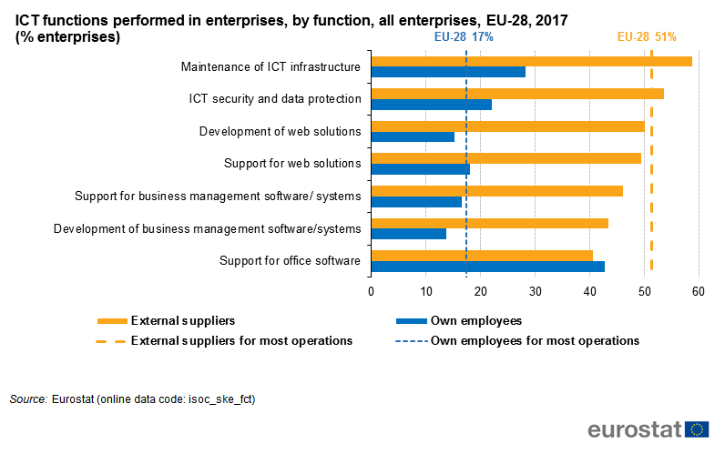 File:ICT functions performed in enterprises, by function, all