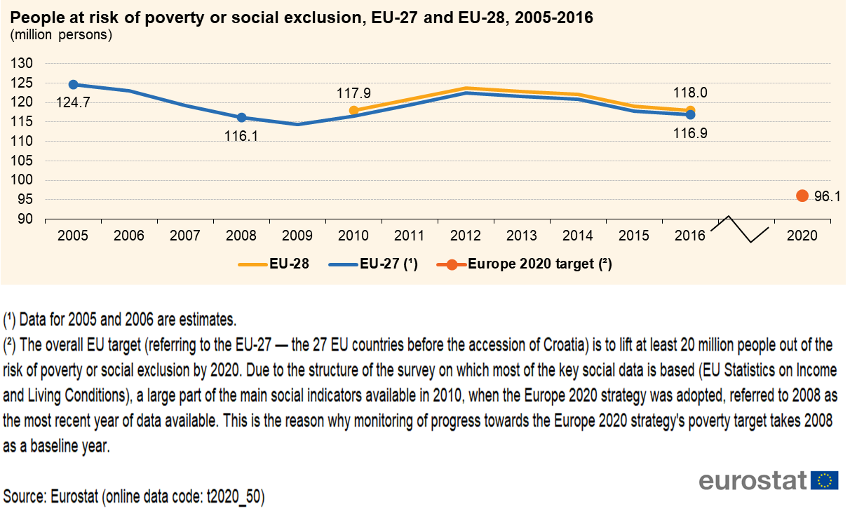 File:People at risk of poverty or social exclusion, EU-27 and EU-28, 2005-2016 (million persons).png