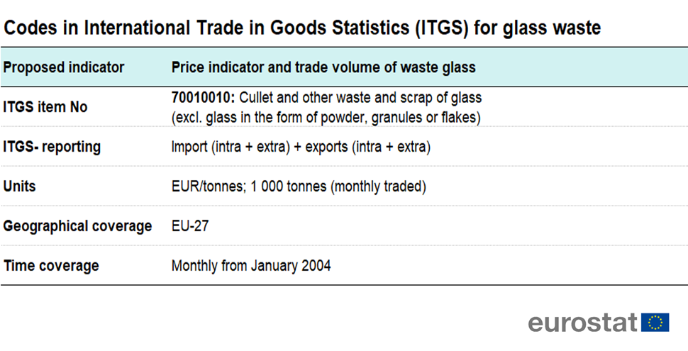File:Codes in International Trade in Goods Statistics for glass waste Proposed indicator.png