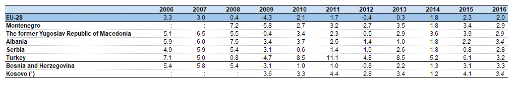 File:Real GDP growth, 2006-2016 (% change compared with previous year) CPC18.png