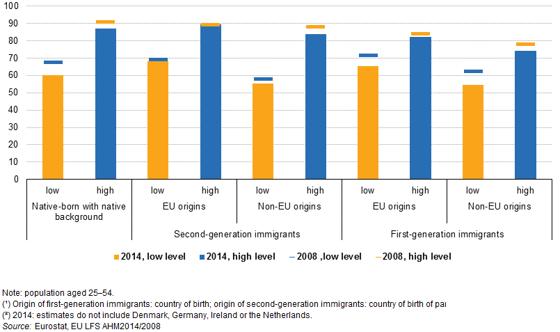 File:Employment rates of population, by migration status, by origin (1) and by educational attainment, EU, 2008 and 2014 (2), %.png