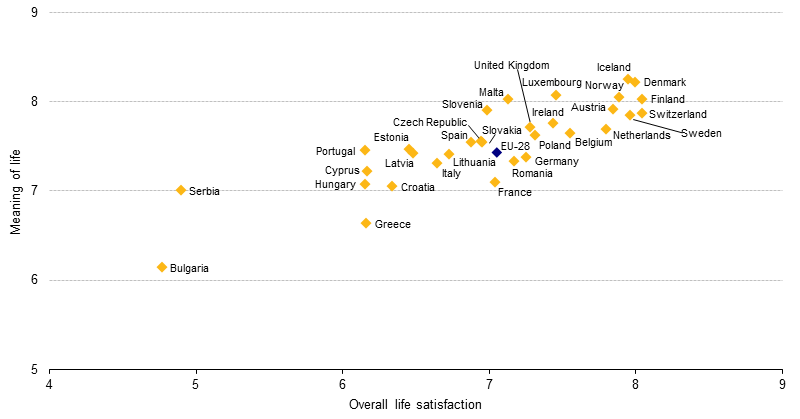 Quality Of Life In Europe Facts And Views Overall Life