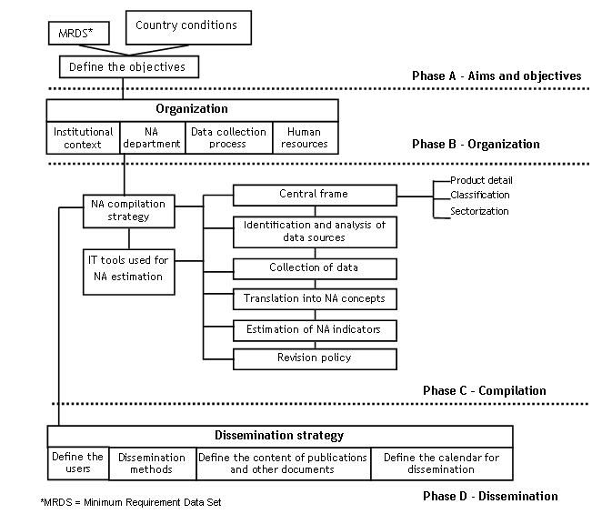 File:SNA The SNA implementation strategy, 2012.PNG - Statistics ...