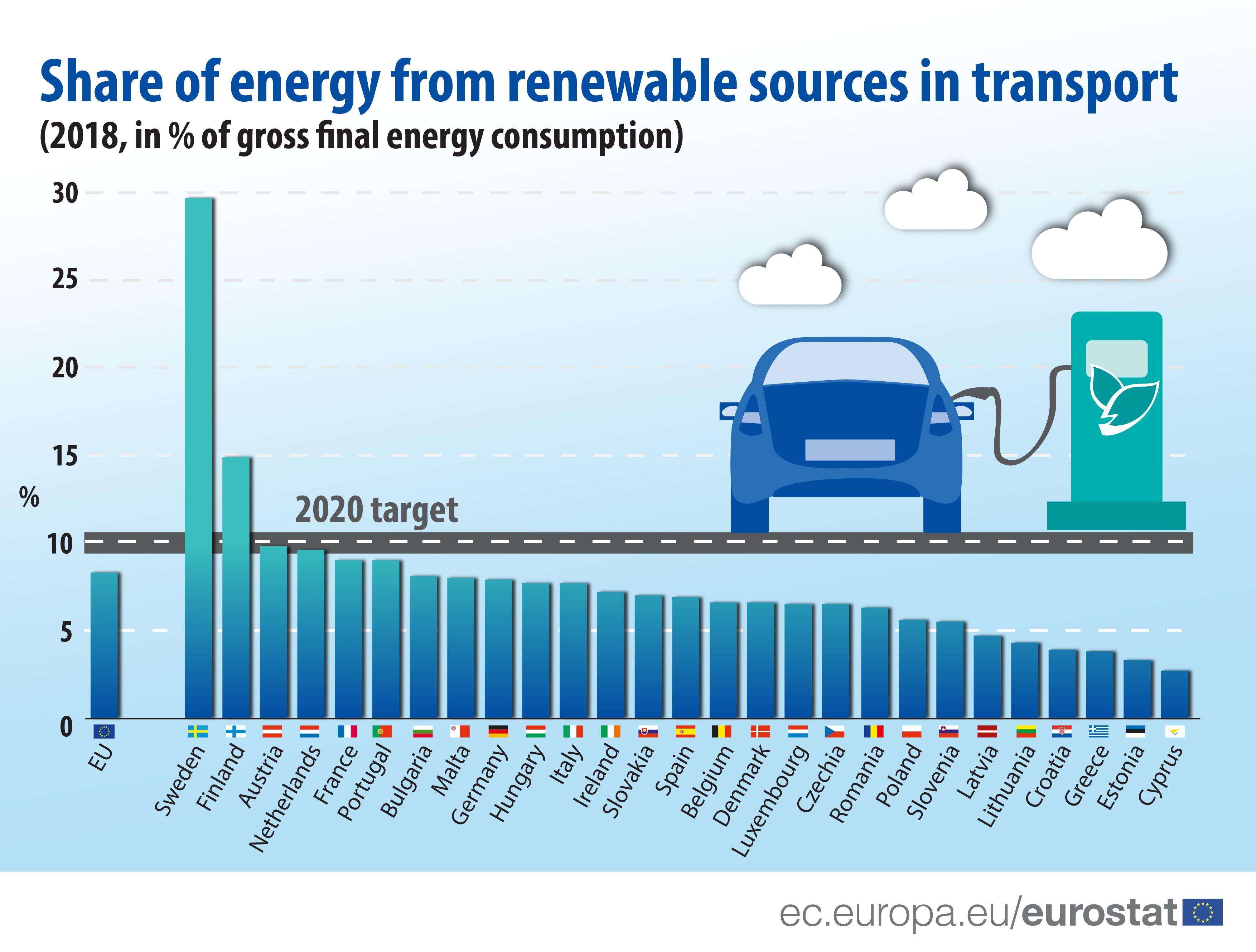 Renewable Energy Statistics Statistics Explained