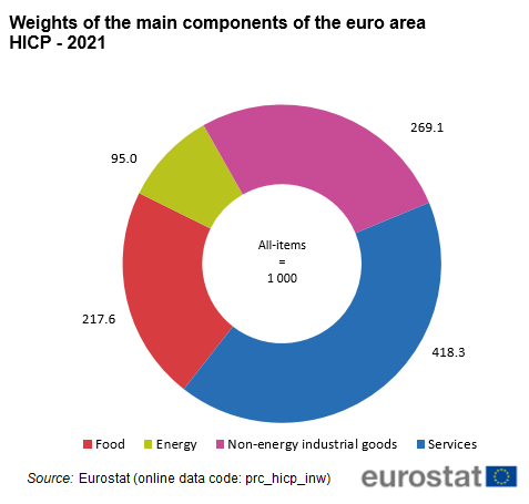 File:Weights of the main components of the euro area HICP - 2021.png