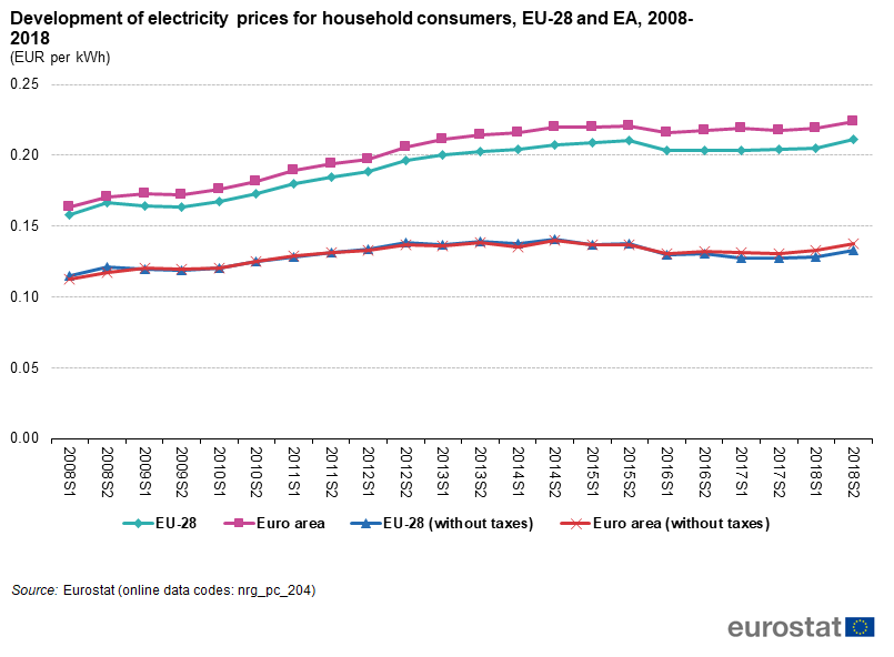 File Development Of Electricity Prices For Household Consumers Eu 28 And Ea 2008 2018 Eur Per Kwh Png