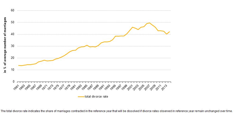 Statistics for divorce rates