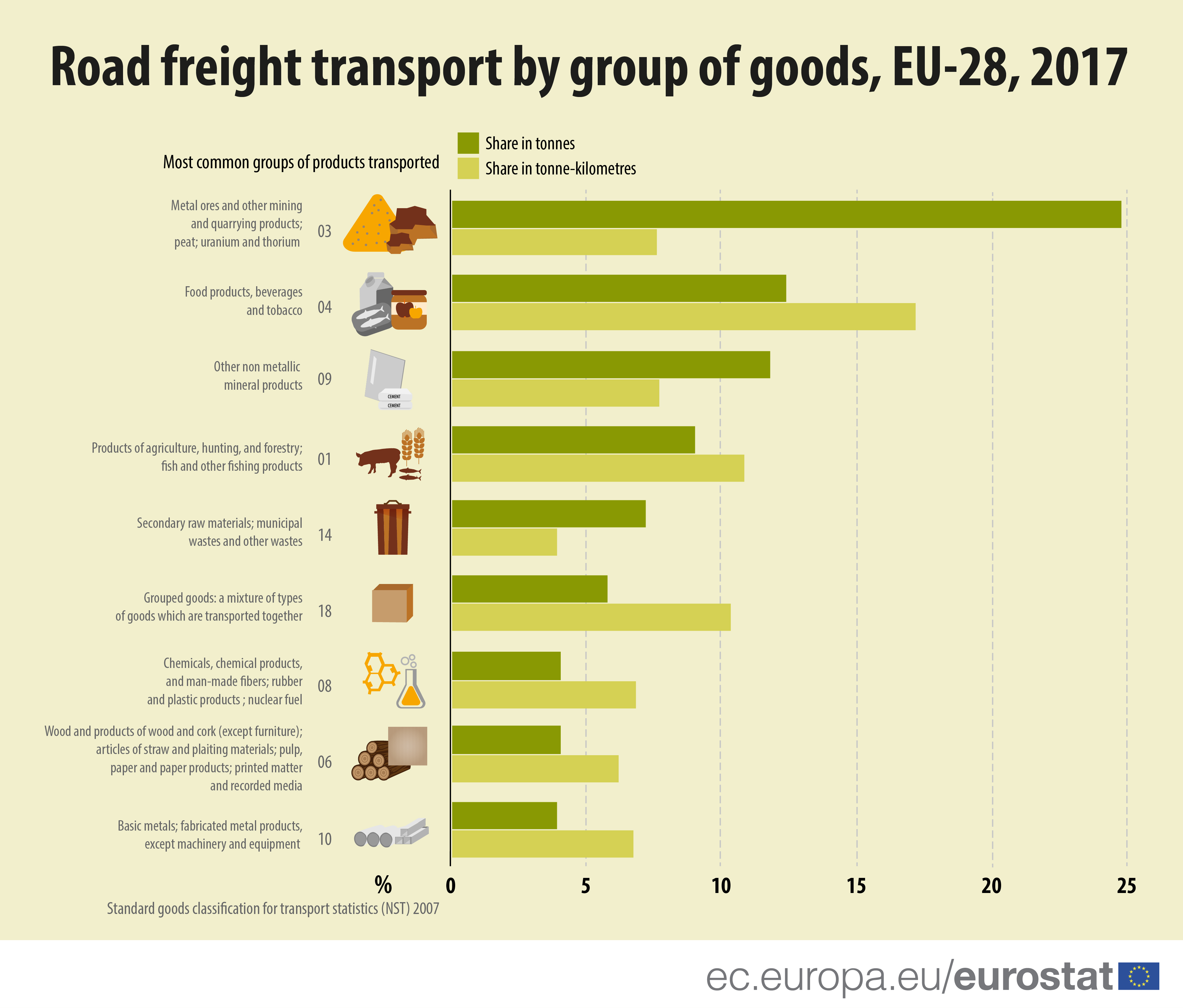 Road freight transport by goods-01-01.jpg