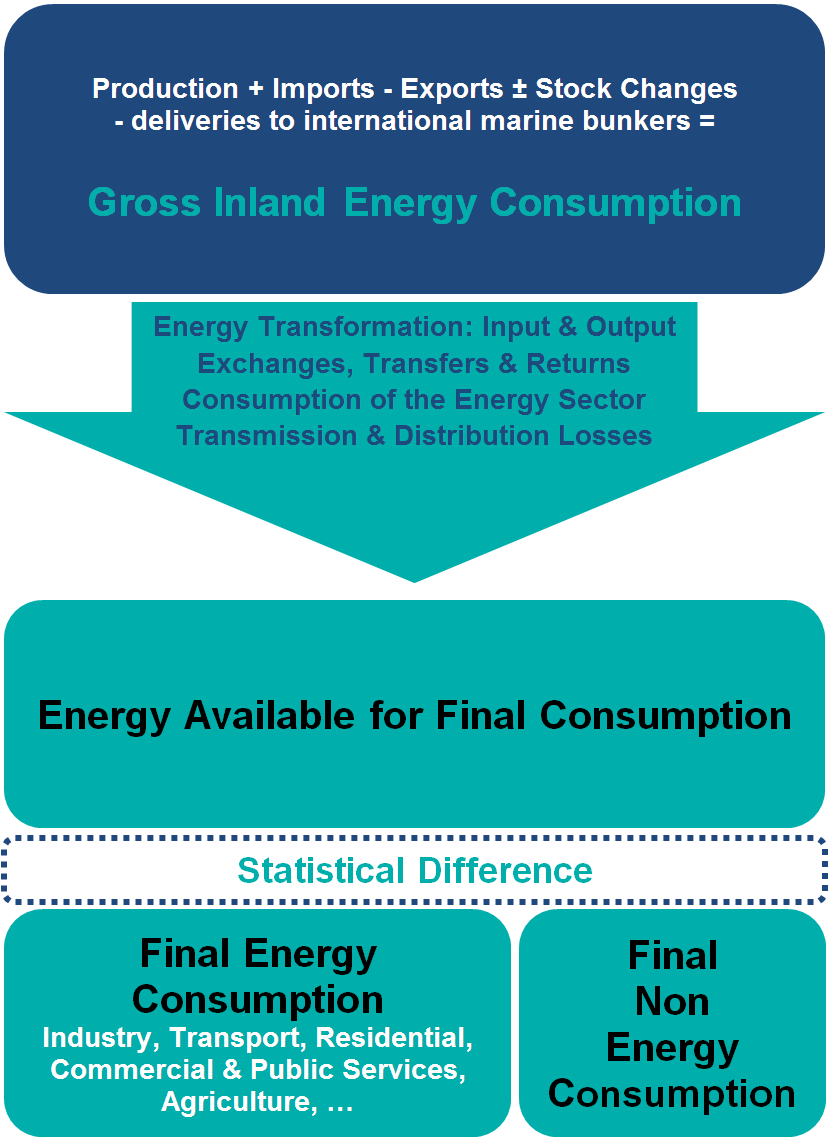 Delightful Calculation Methodologies For The Share Of Renewables In Energy Consumption