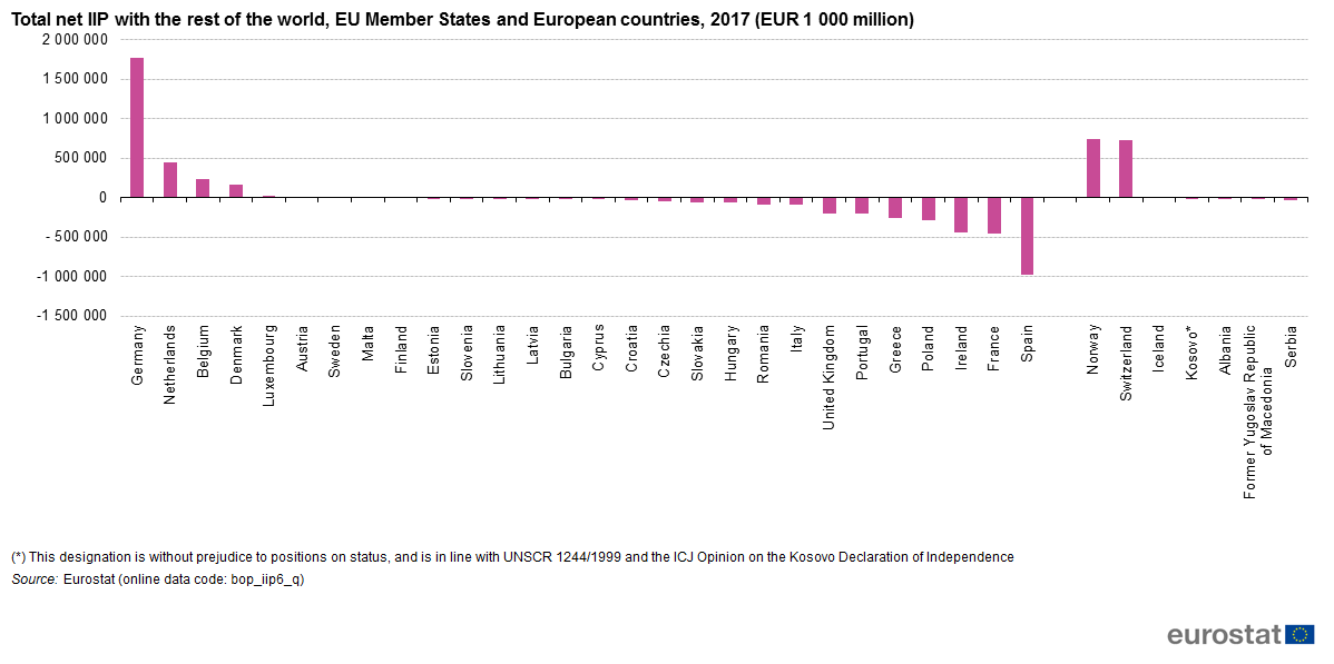File:Total net IIP with the rest of the world, EU Member States and European countries, 2017 (EUR 1 000 million).png