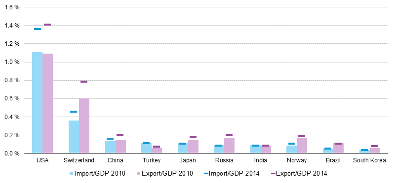File:International trade in services, imports and exports