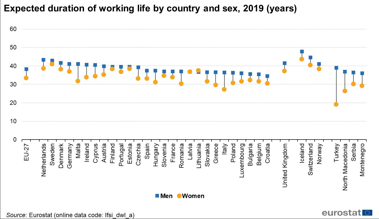 Duration Of Working Life Statistics Statistics Explained