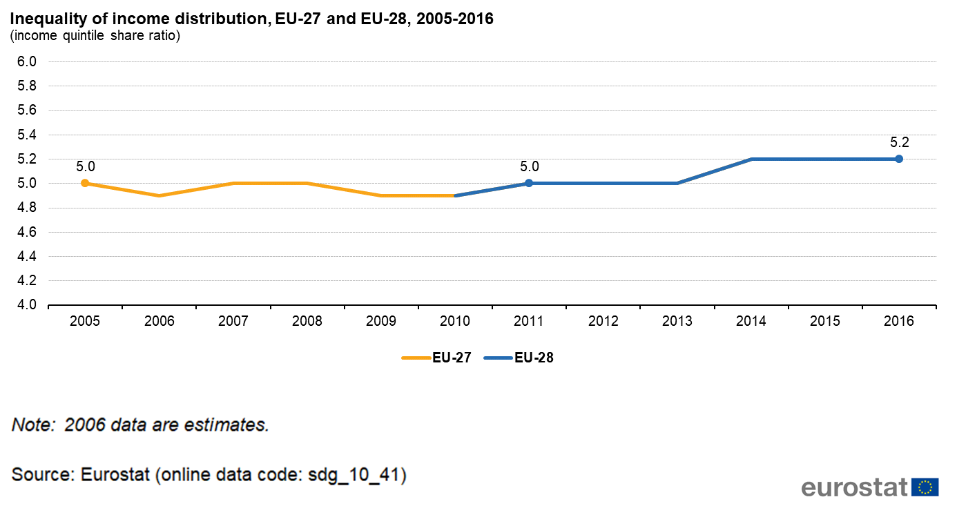Sdg 10 Reduced Inequalities Statistical Annex Statistics Explained