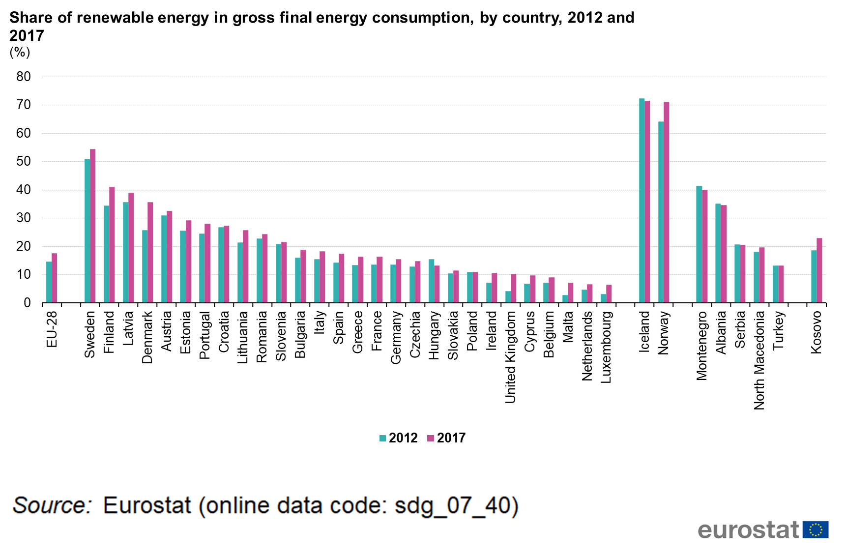 File:Share of renewable energy in gross final energy