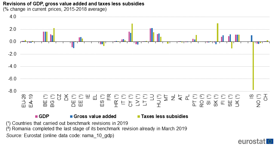 File:Revisions of GDP, gross value added and taxes less subsidies (% change in current prices, 2015-2018 average).png