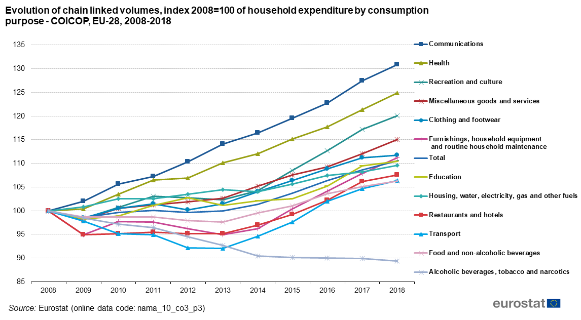 Consumer Expenditures in Europe -2009 to 2018