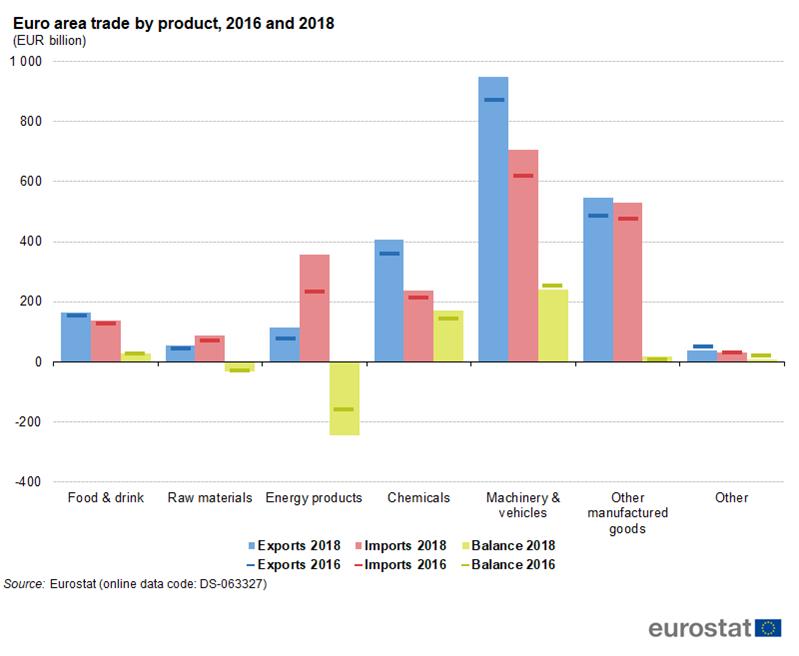 Extra-euro area trade in goods - Statistics Explained
