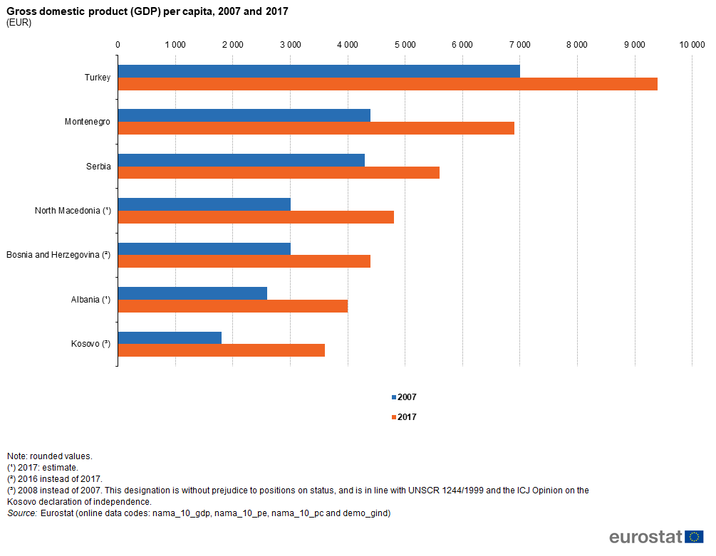 File:Gross domestic product (GDP) per capita, 2007 and 2017 (EUR ...