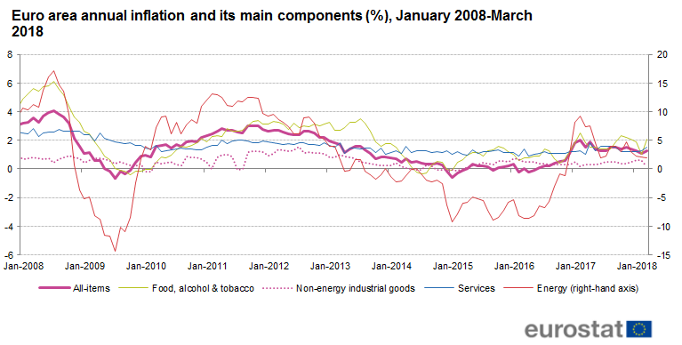 Inflation in the euro area - Statistics Explained