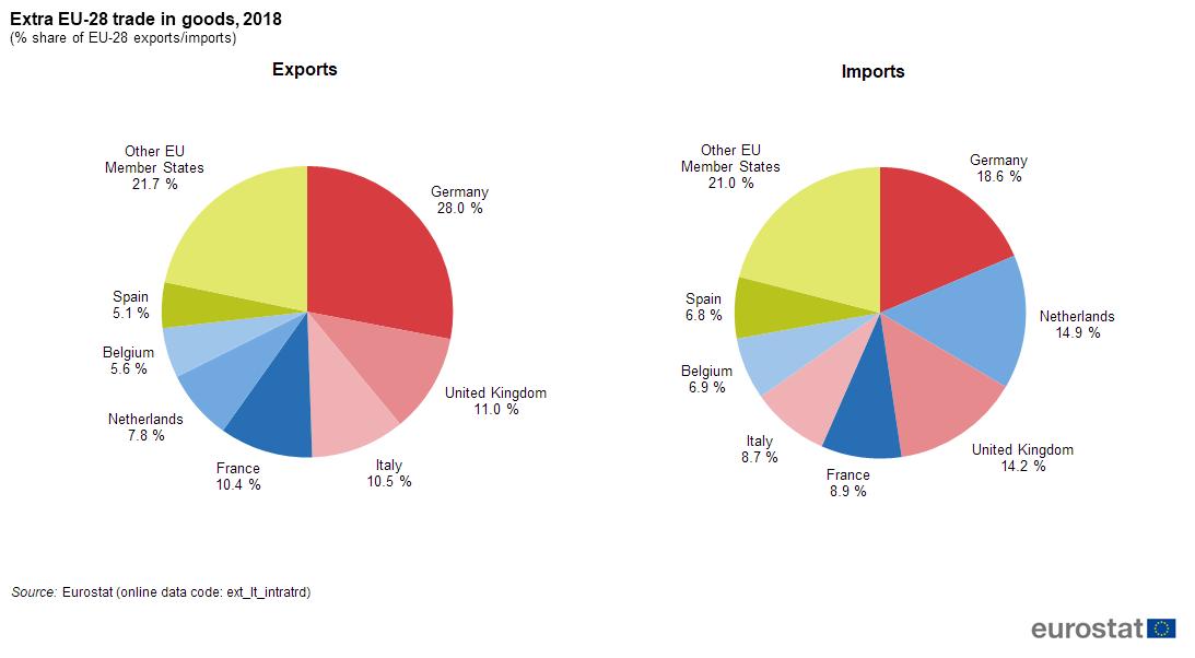 International trade in goods - Statistics Explained
