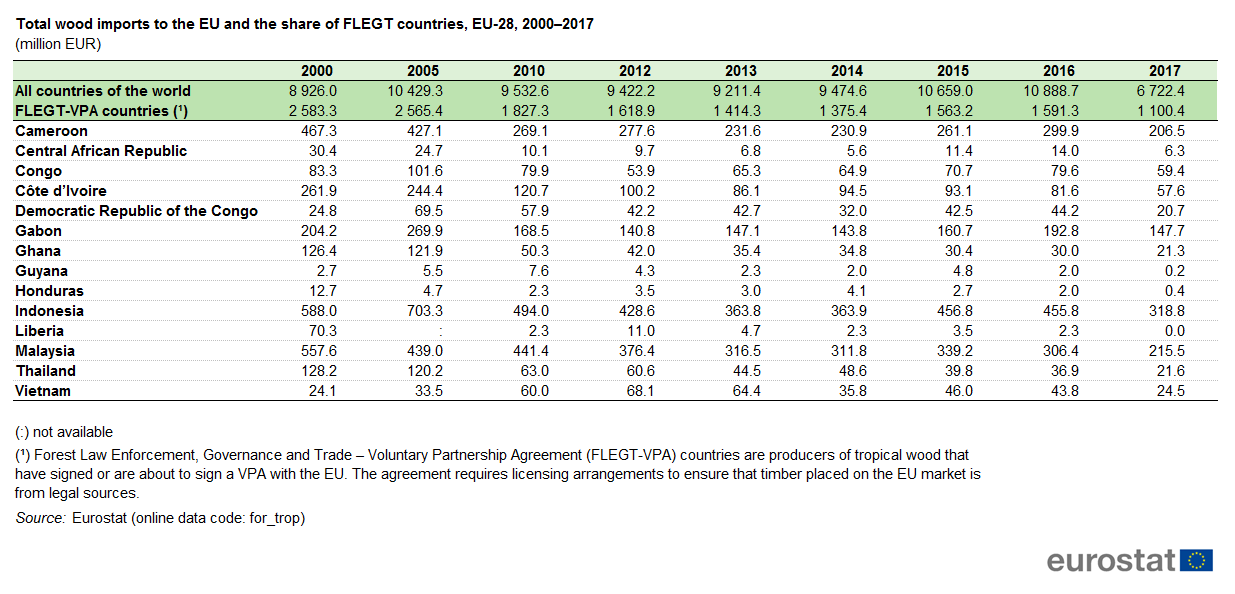 Table 5 Total Wood Imports To The Eu And Share Of Flegt Countries 28 2000 2017 Million Eur Cur Prices Source Eurostat For Trop
