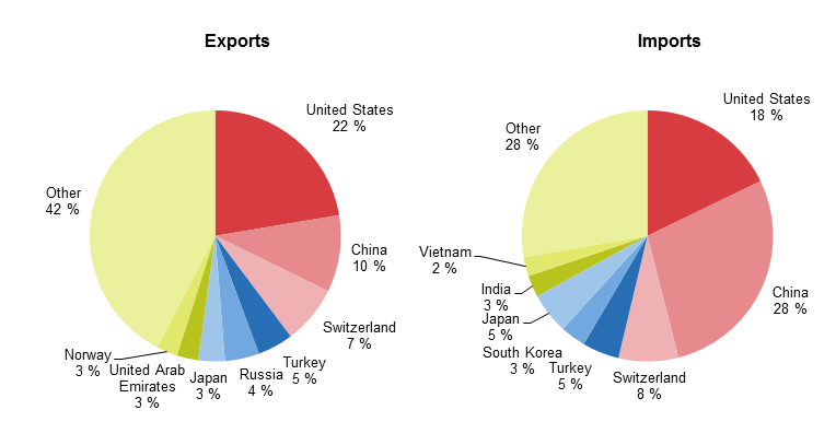 export and import of vietnam an